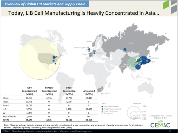 lithium-ion-market-report-1-570x431